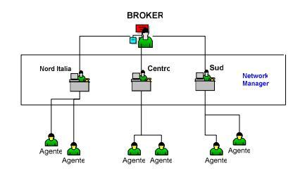 Broker e agente assicurativo